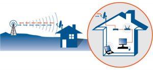 Residential Wireless Diagram